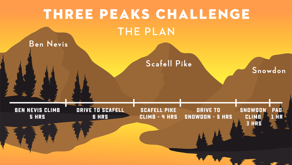 The Plan, Three Peaks Challenge
